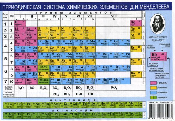 tablica-mendeleeva