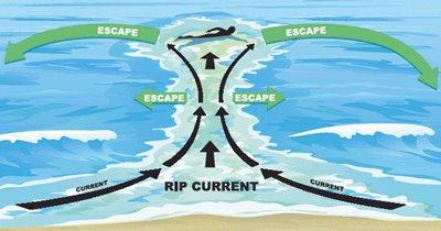 rip current rescue 1