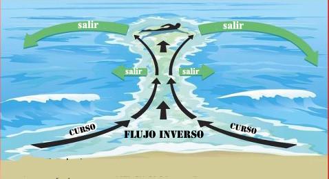 rip current scheme Espanol