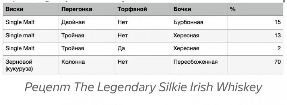 The Legendary, Silkie Irish whiskey, 46%.jpg
