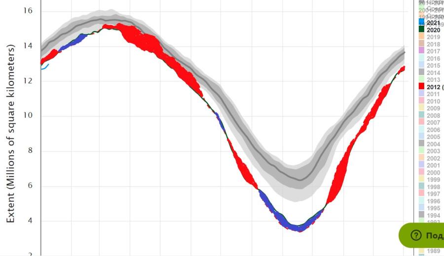 Сравнение 2020 с 2012 по льду в Арктике