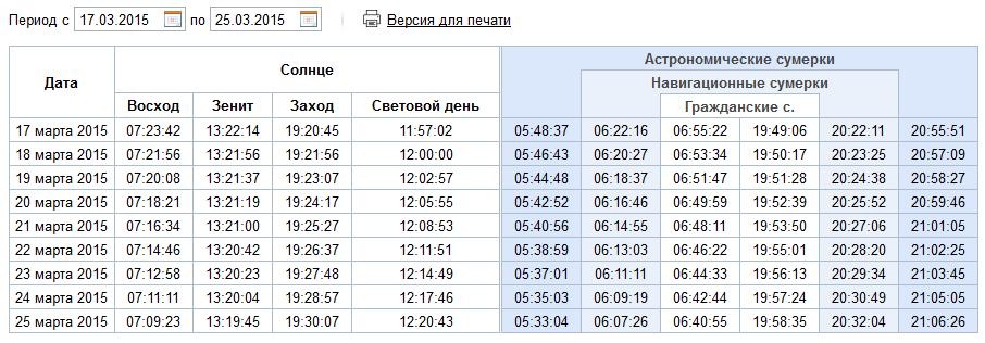Погода в Москве сейчас почасовой точный прогноз погоды