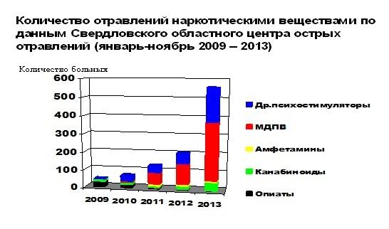 Легальные курительные смеси 2012 ноябрьск HQ Купить Сызрань