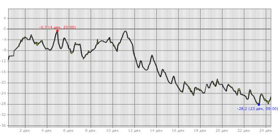 График температуры. Декабрь