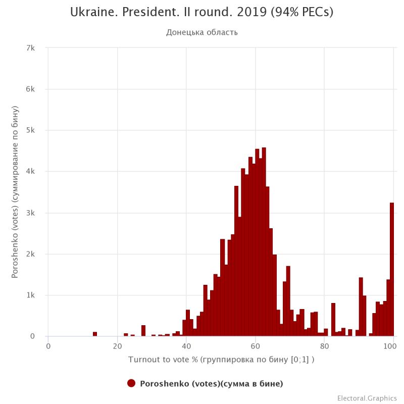 Голоса за Порошенко исчезли из области высоких явок во II туре
