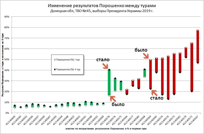 """""""Электоральные акции"""" Порошенко падают на участках с аномально высокими результатами"""