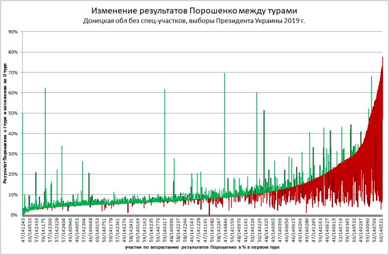 Результаты Порошенко выше 35% не выдержали проверки II-м туром