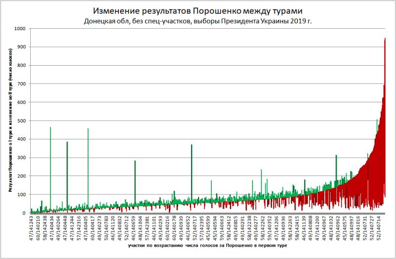 Вымирание электората Порошенко в абсолютных цифрах