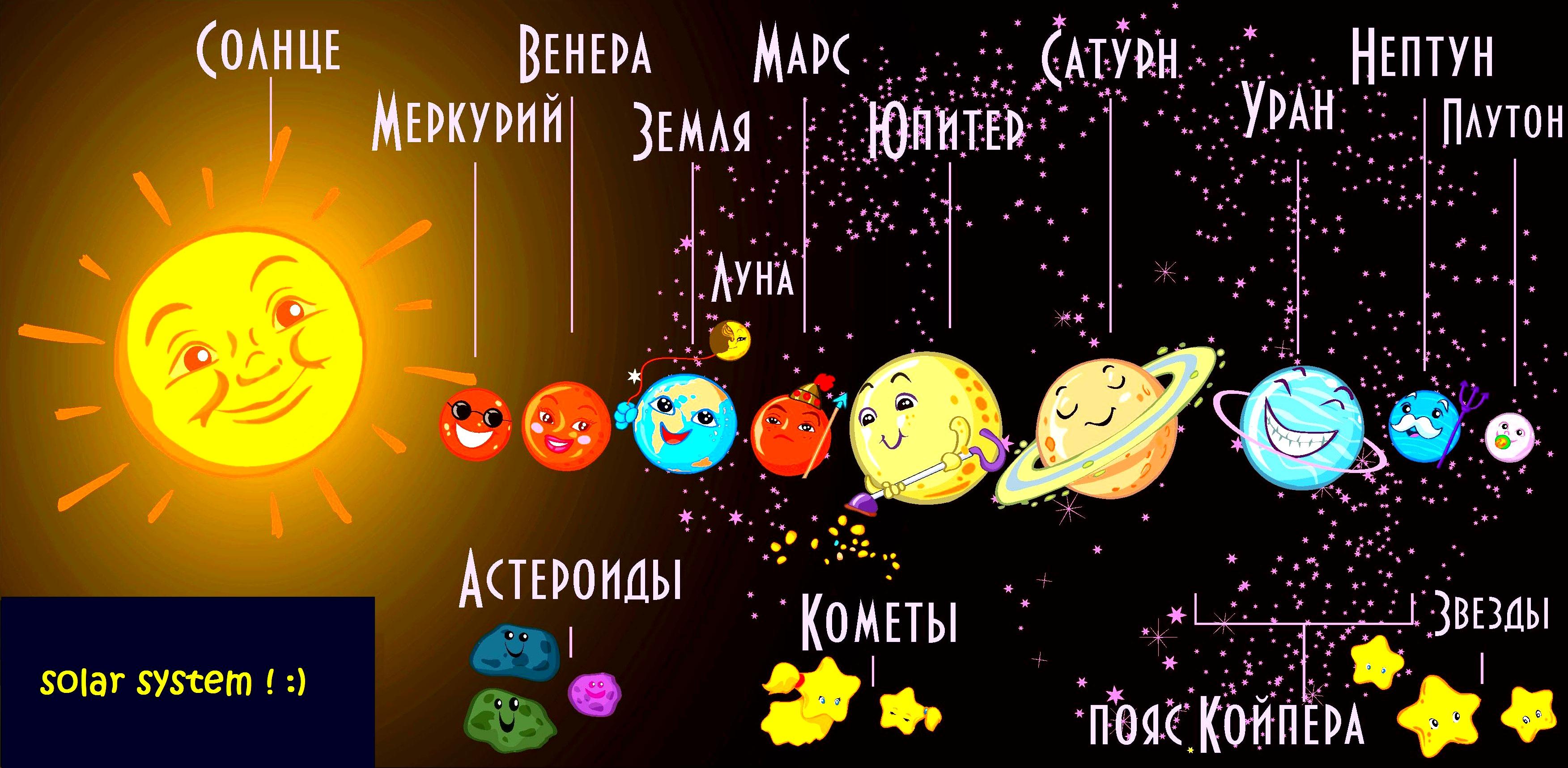 Схема планет нашей солнечной системы