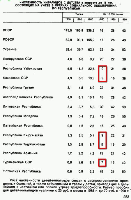 Инвалиды_СССР_1990