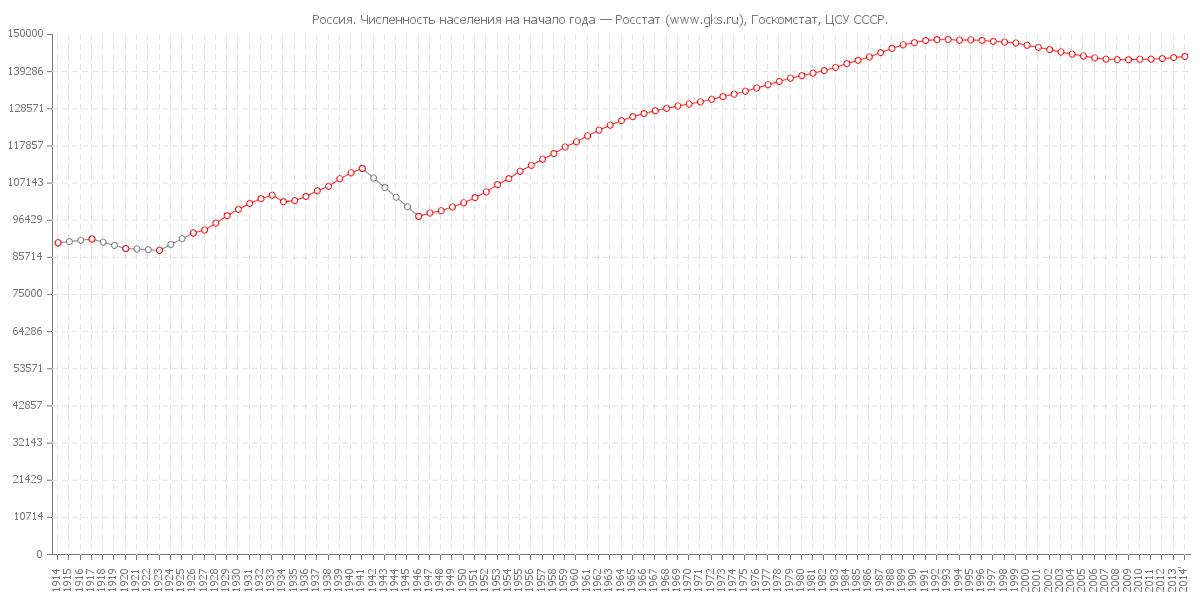 Население_России_1914_2014