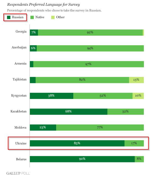 Gallup_poll_2008_Ukraine