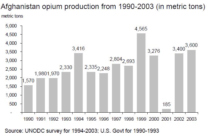 Афганистан_опиум_ООН_1990_2003