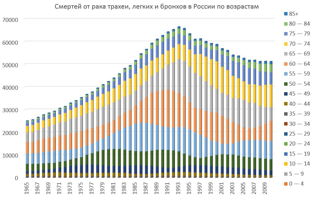 Смертность от рака легких в России по возрастам