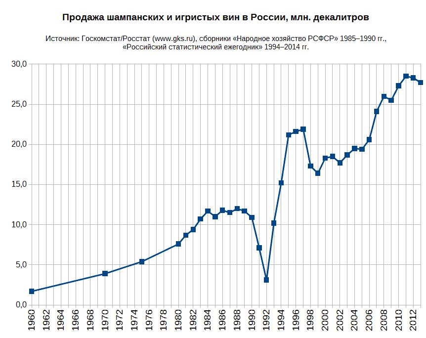 Продажа_шампанского_в_России