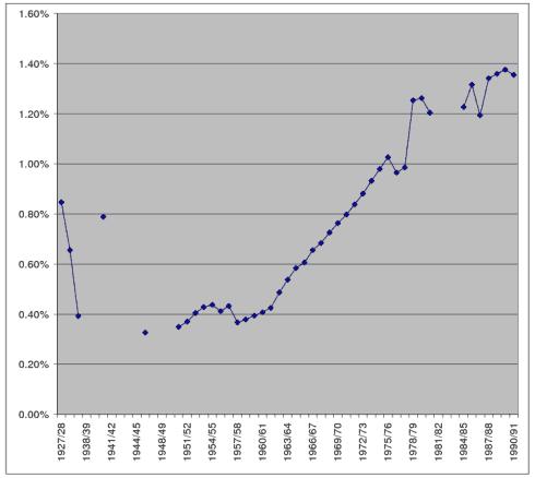 Процент_дефективных_школьников_в_СССР