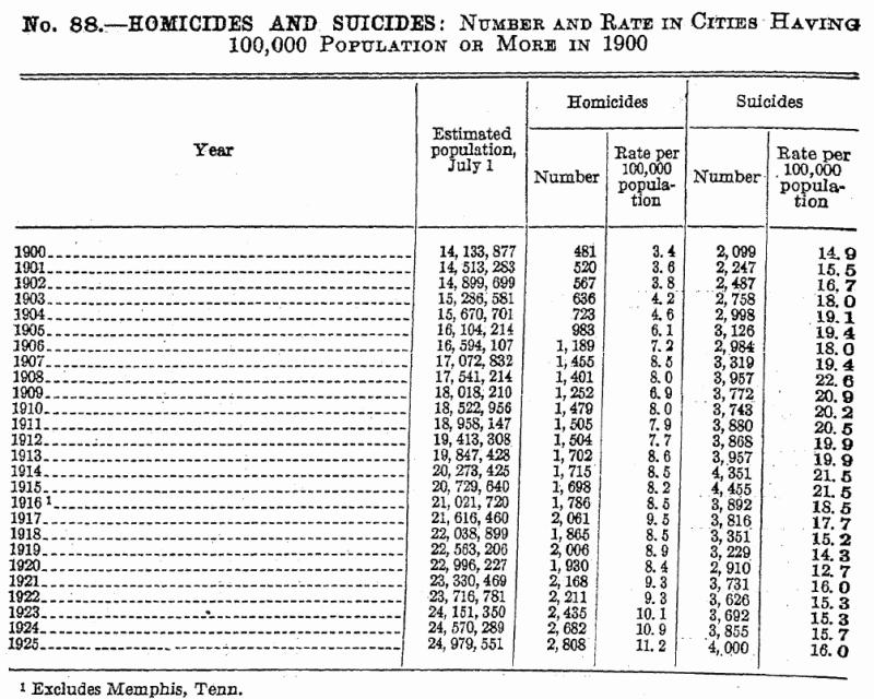 Homicide_USA_1926