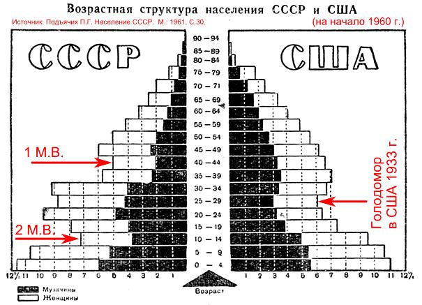 Численность_населения_СССР_США_1960