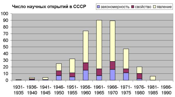 Открытия_в_СССР_график