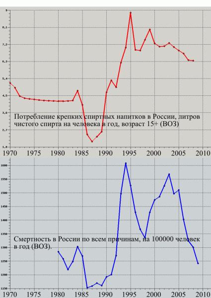 Потребление спирта и смертность в России, ВОЗ