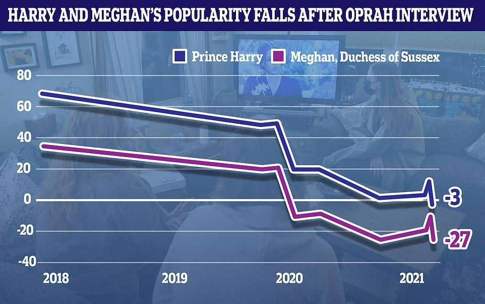 Популярность герцогской пары Сассекс в период между 2018 г и 2021 г, включая период после интервью Опре ( синяя линия- принц Гарри, розовая-Меган)