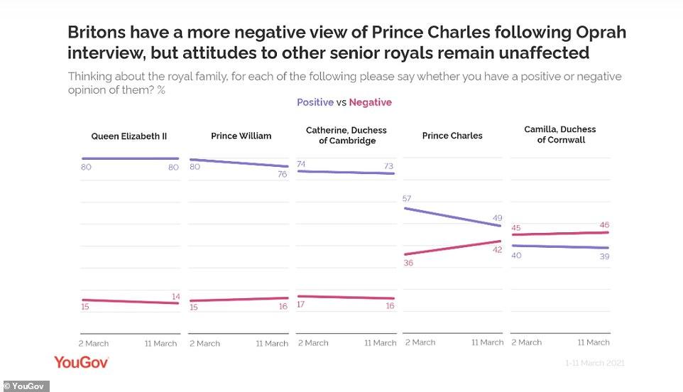 Голубая линия — позитивные ответы, розовые-негативные, сравнивались данные от 2 марта ( до интервью) и 11 ( после)