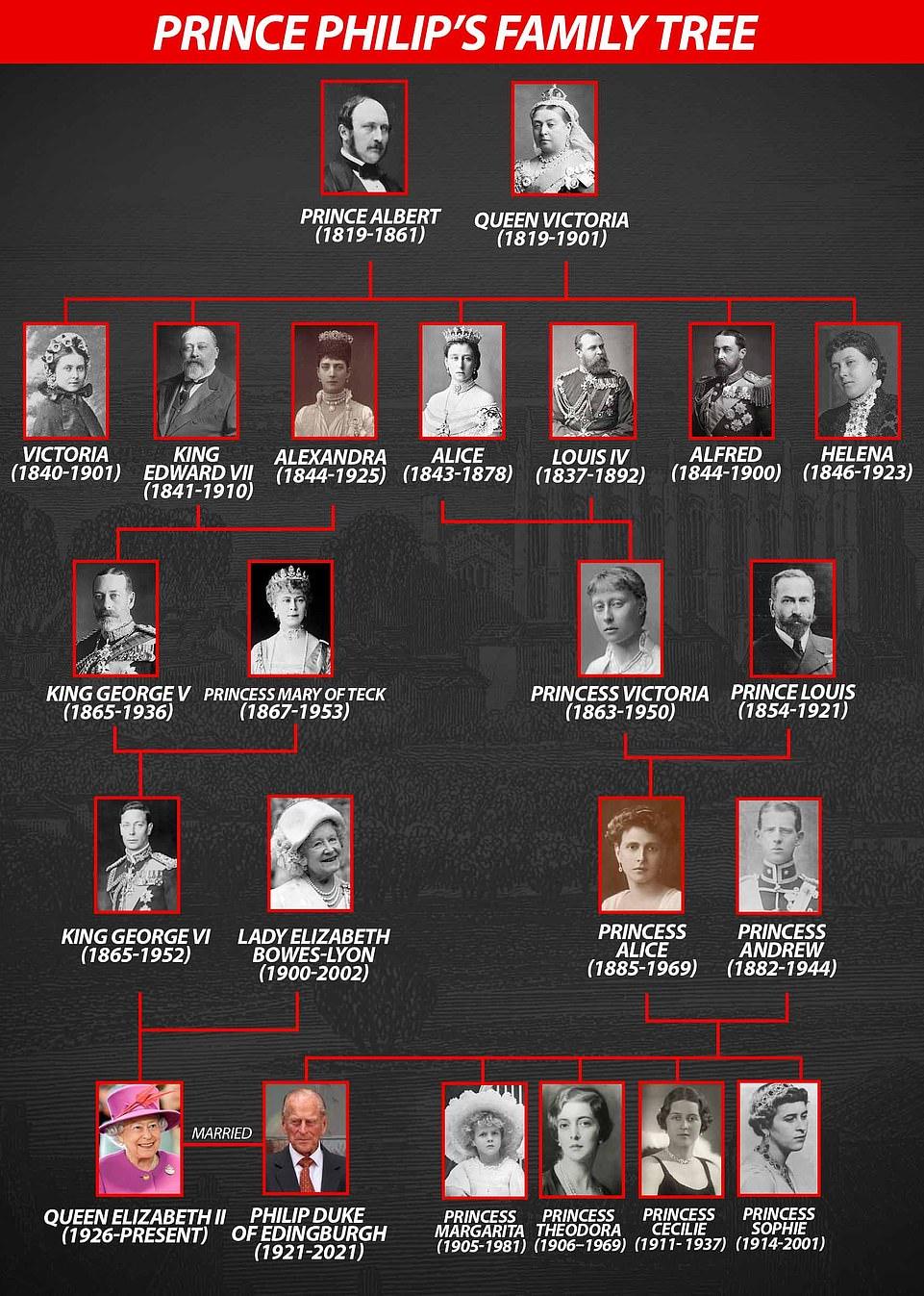 Генеалогическое древо принца Филиппа