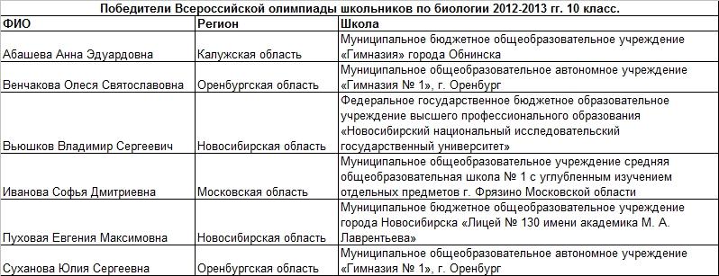 2013 био 10 т