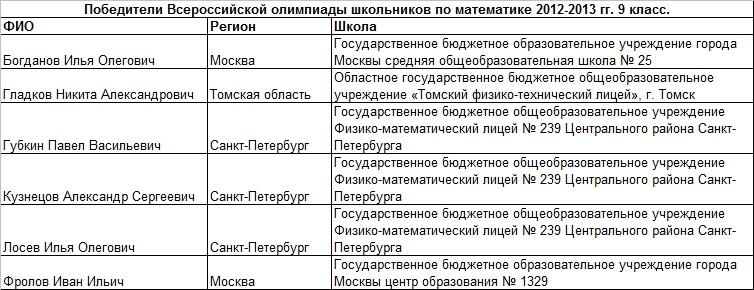 2013 мат 9 т