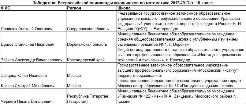 2013 мат 10 т