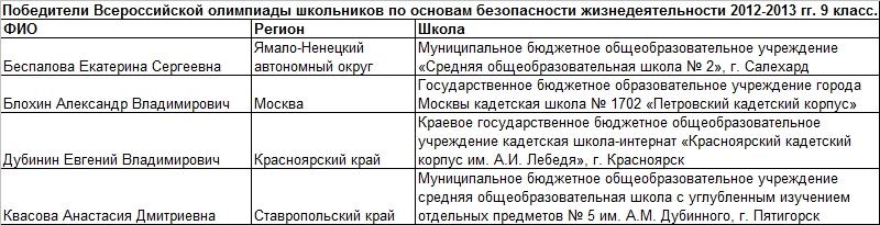 2013 обж 9 т