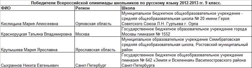 2013 рус 9 т