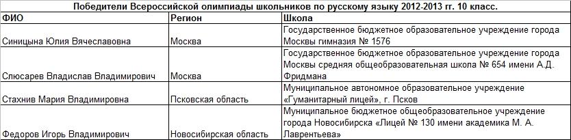 2013 рус 10 т