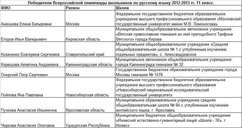2013 рус 11 т