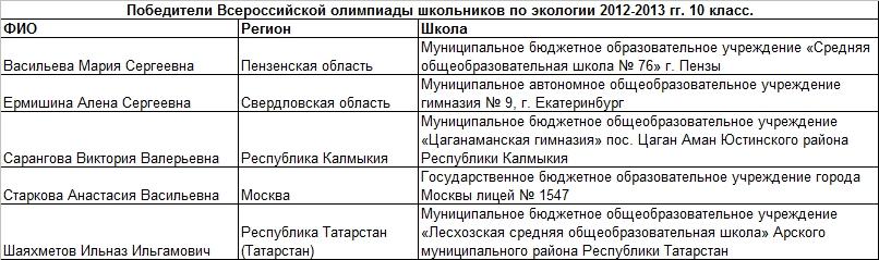 2013 экология 10 т