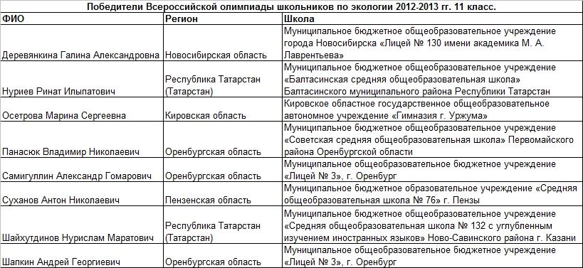 2013 экология 11 т