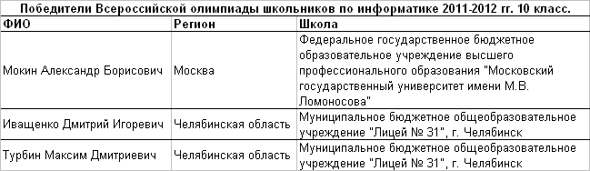 2012 инф 10 т