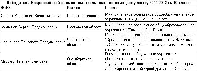 2012 нем 10 т