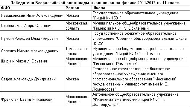 2012 физ 11 т