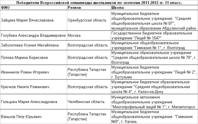 2012 экологи 11 т