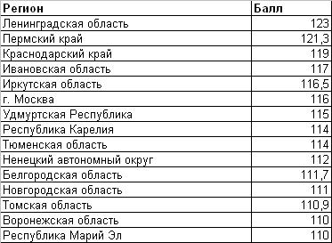 2012 техм рег 2