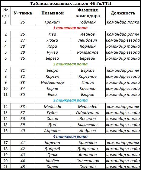 Таблица позывных 48 ТТП