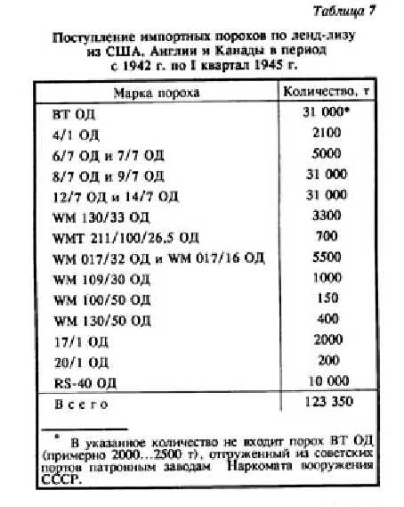Масштабы ленд-лиза касательно расхода боеприпасов в ВОВ
