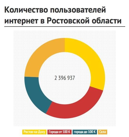 Интернет: Уровень проникновения интернета в Ростовской области
