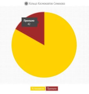 пирог-Кольцо Космонавтов