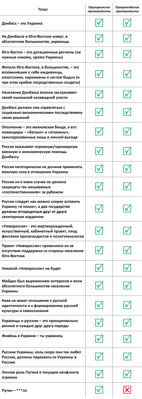 Тука: Самой горячей точкой области остается Станица Луганская - Цензор.НЕТ 6669