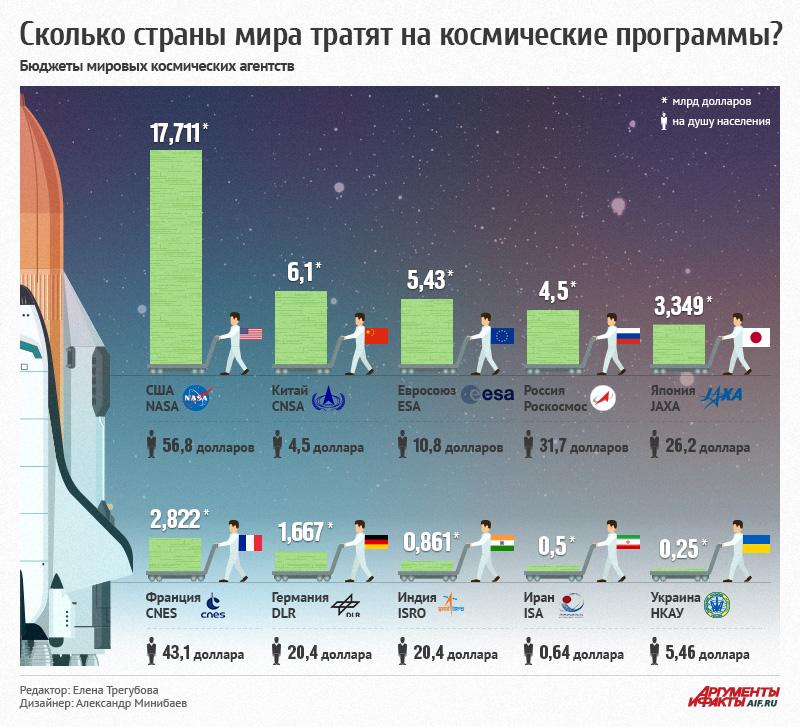 spacebudget-infogr
