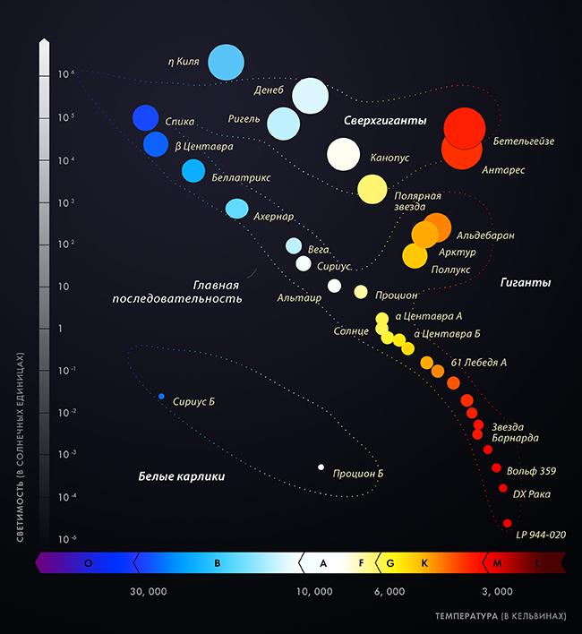 E-ta-Kilya-na-diagramme-Gertsshprunga-Ressela