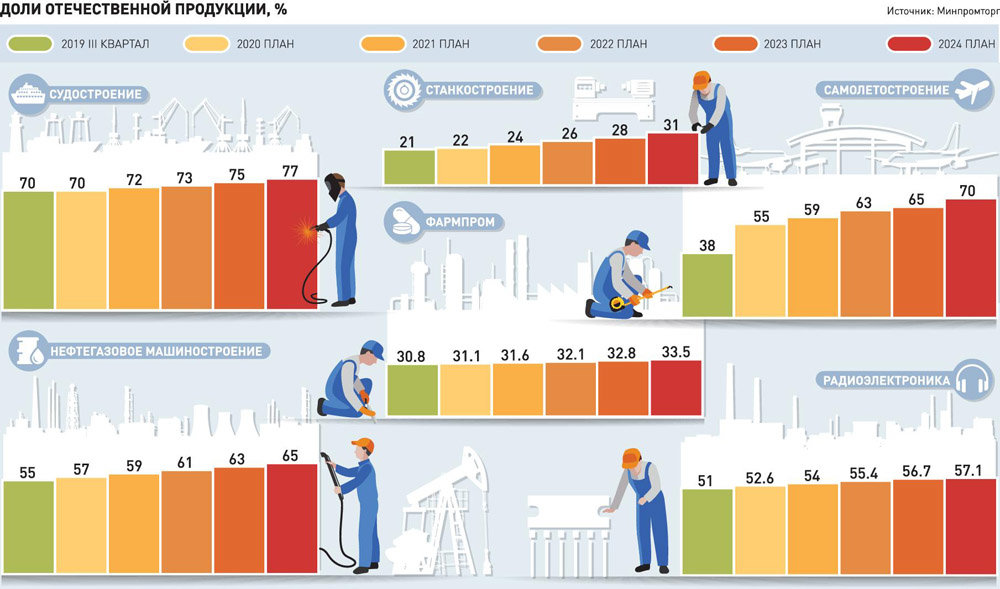 Инфографика Российской газеты