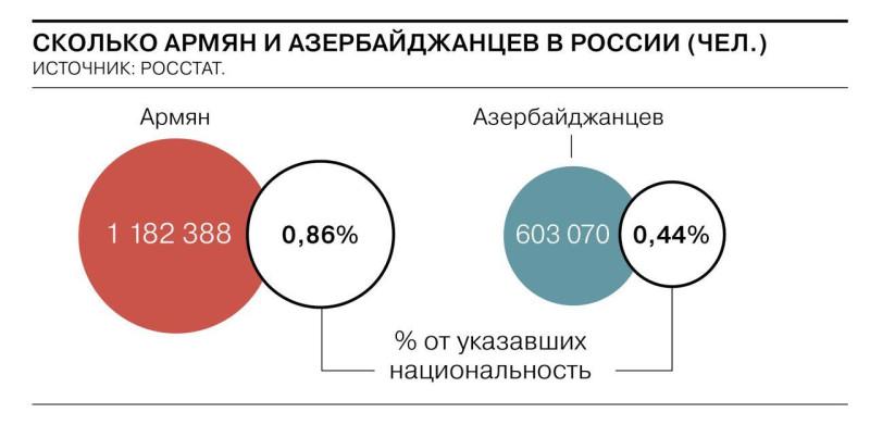 Двукратное превосходство армян над азербайджанцами по количеству проживающих в России. 2020